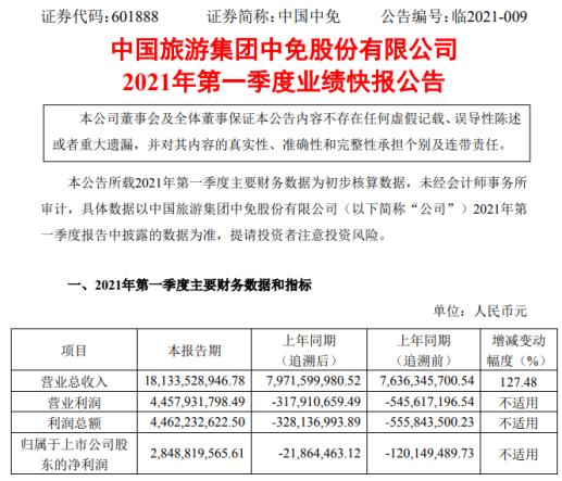 中国中免2021年一季度净利28.49亿 离岛免税业务同比增长
