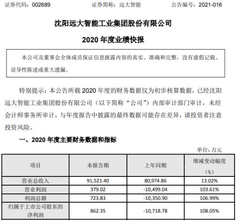 远大智能2020年度净利862.35万 合同执行量逐渐增长