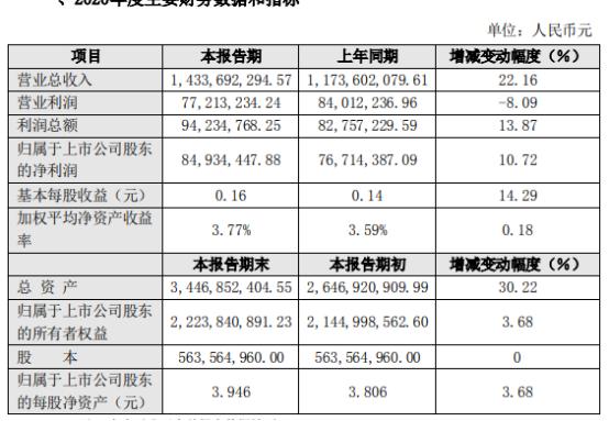 中恒电气2020年度净利8493万增长10.7% 5G通信电源订单增加