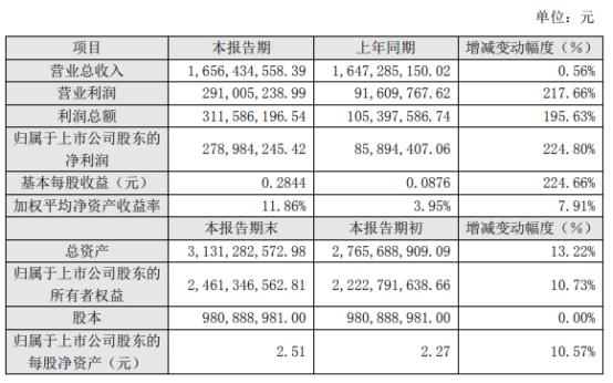 五矿稀土2020年度净利2.79亿增长225% 主营商品销售毛利同比上升