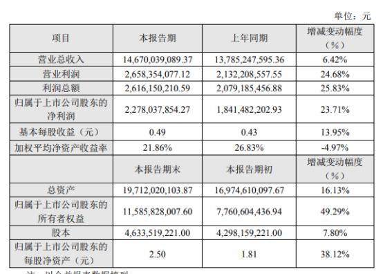 华丰化工2020年净利润22.78亿元 增长23.71% 整体毛利率上升