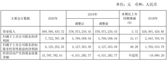 林海股份2020年净利772.28万 政府补助同比增加