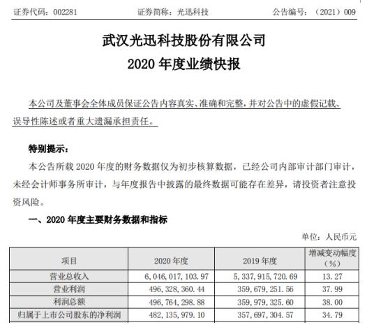 广讯科技2020年净利润增长34.79% 成熟产品的技术能力和产量增加