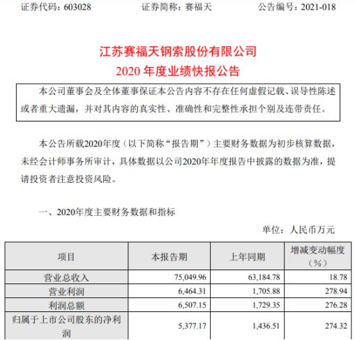 赛福天2020年度净利润为5377.17万元 销售订单增加