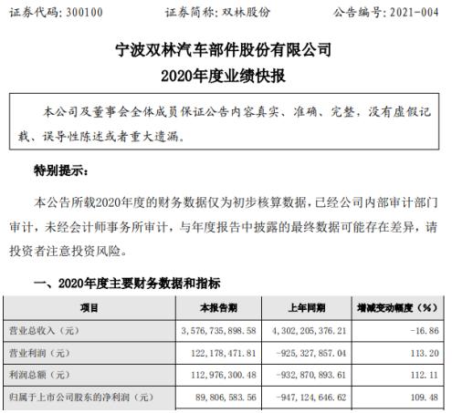 林爽2020年净利润8980.66万元 加强内部管理 不断优化成本