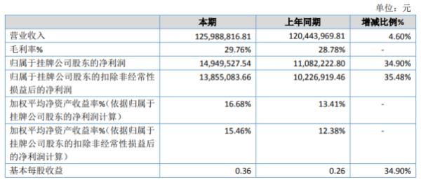 欧密格2020年净利增长34.9% 销售规模扩大