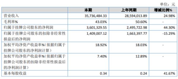 联网科技2020年净利增长44.3% 代理腾讯云产品实现销售收入