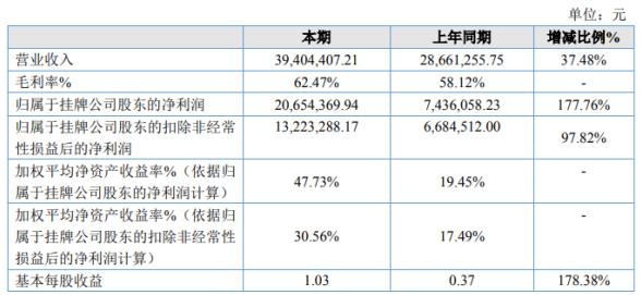 德平科技2020年净利2065.44万增长177.76% 客户要货量增加