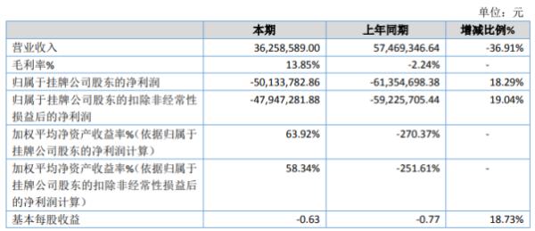 ST聚宝2020年亏损5013.38万同比亏损减少 采购成本减少
