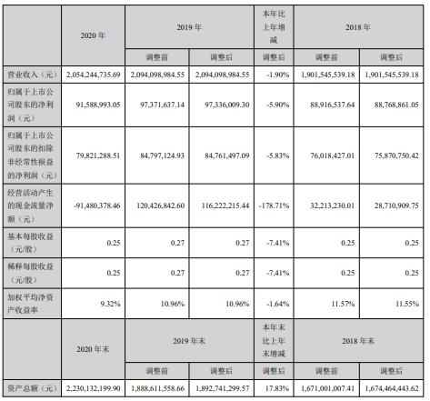 中辰股份2020年净利同比减少5.9% 总经理姜一鑫薪酬34.46万
