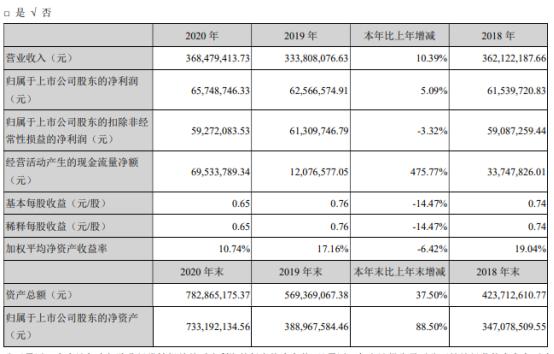 锐新科技2020年净利增长5.09% 董事长国占昌薪酬33.98万