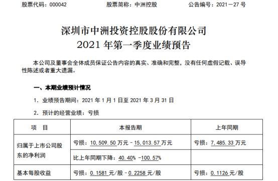 中洲控股2021年第一季度亏损1.05亿-1.5亿 房地产项目效益低