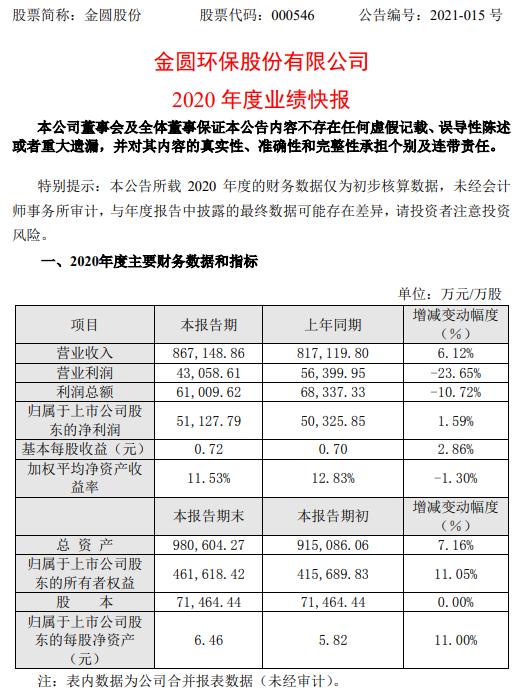 金圆股份2020年度净利增长1.59% 固废综合利用业务营业收入增加