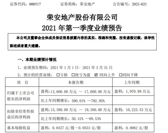 融安地产2021年第一季度净利润增长590%-793% 剩余房源交付量增加
