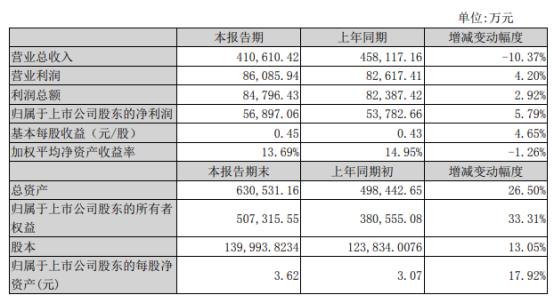 仁和药业2020年度净利5.69亿增长5.79% 毛利率增加