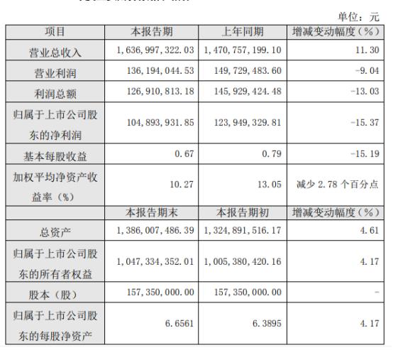 燕塘乳业2020年度净利1.05亿减少15.37% 广告宣传支出费等增加