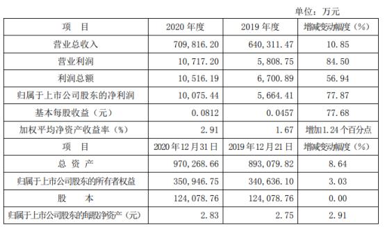 山推股份2020年度净利1亿增长77.87% 期间费用同比减少