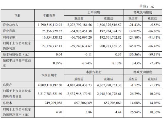 盛新锂能2020年度净利2717万增长146% 下属子公司锂盐产能逐步释放