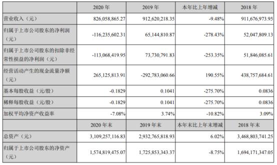 粤宏远A2020年亏损1.16亿 董事长周明轩薪酬185.71万