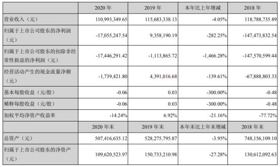 万方发展2020年亏损1705.52万 董事长张晖薪酬2.38万