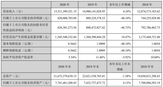 顺鑫农业2020年净利下滑48.1% 董事长李颖林薪酬88.18万