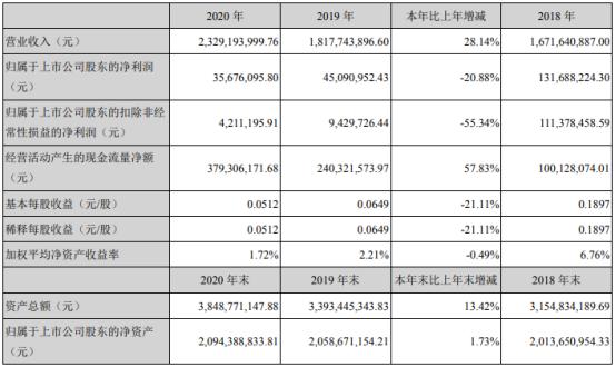 麦捷科技2020年净利下滑20.88% 总经理张美蓉薪酬154.39万