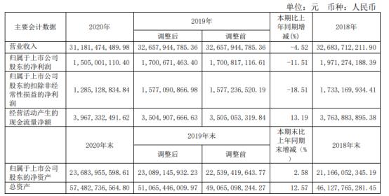 华阳股份2020年净利下滑11.51% 总经理武学刚薪酬61.8万