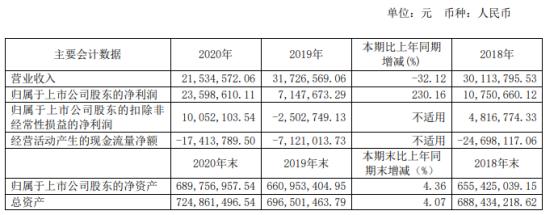 博闻科技2020年净利同比增长230% 董事长刘志波薪酬41.73万