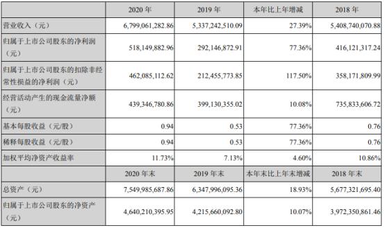 德赛西威2020年净利增长77.36% 董事长TAN CHOON LIM薪酬461.21万