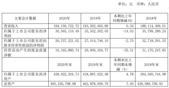艾艾精工2020年净利下滑14.03% 董事长涂木林薪酬40.77万