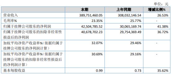 佳合科技2020年净利增长41.38% 参股投资的立盛包装有限公司盈利
