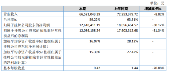 天健创新2020年净利下滑30.12% 上半年部分时间停工