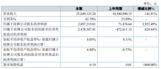 盛泉养老2020年净利增长3953.49% 总体毛利率提高