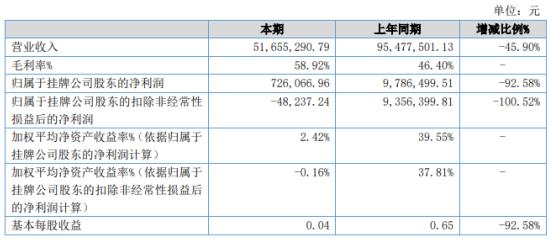 博志成2020年净利下滑92.58% 销售下降