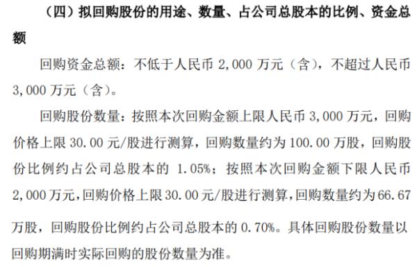 浦源信息将斥资不超过3000万元回购公司股份用于股权激励