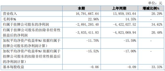川机器人2020年亏损289.13万 较上年同期亏损程度有所减少
