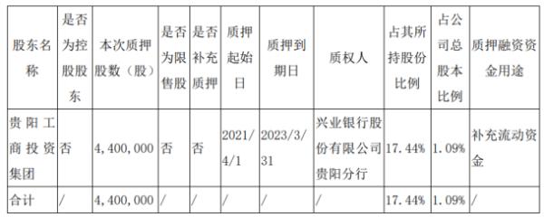 贵航股份股东贵阳工商投资集团质押440万股 用于补充流动资金