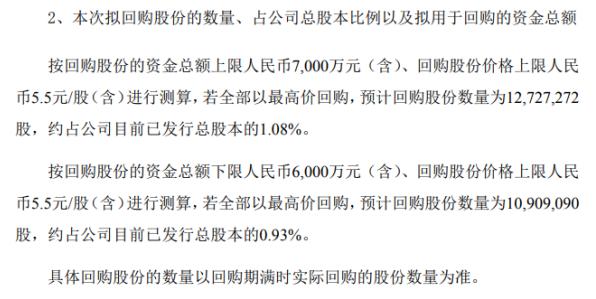 力源信息将斥资不超过7000万元回购公司股份注销 以减少公司注册资本