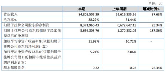 恒鑫智能2020年净利增长25.34% 销售收入增加
