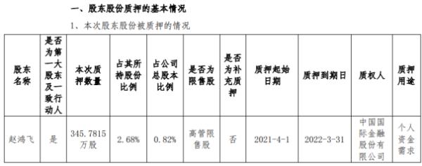 中科创达实际控制人赵鸿飞质押345.78万股 用于个人资金需求