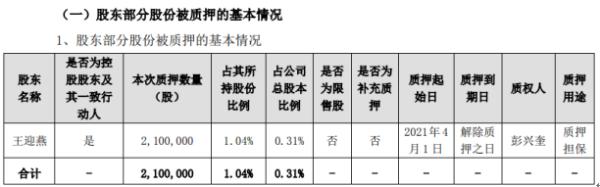 美尚生态控股股东王迎燕质押210万股 用于质押担保