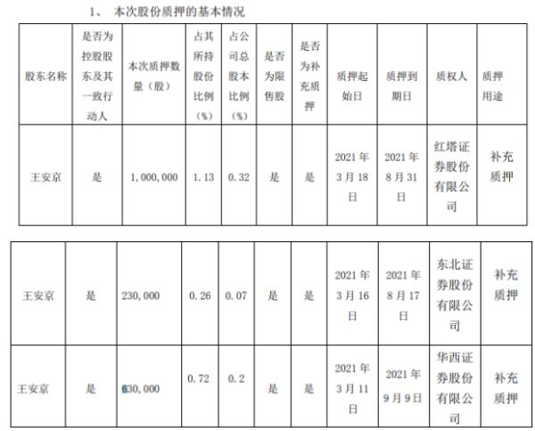 克兰软件控股股东王安敬质押补充质押186万股