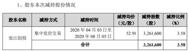 通经人寿股东张江创投减持326.16万股 套现1.73亿元