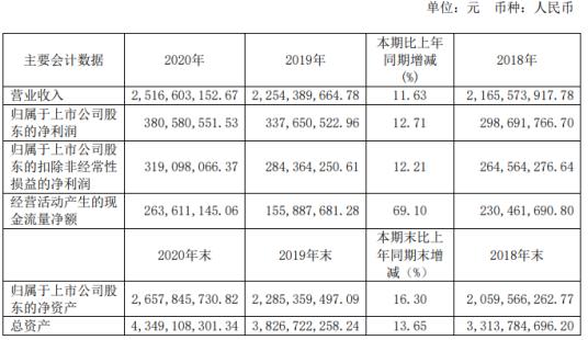 艾华集团2020年净利增长12.71% 董事长艾立华薪酬48万