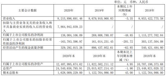 杉杉股份2020年净利下滑48.85% 董事长郑永刚薪酬1.19万