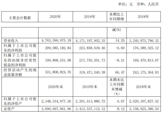 皖天然气2020年净利下滑6.6% 副总经理黎延志薪酬55.1万
