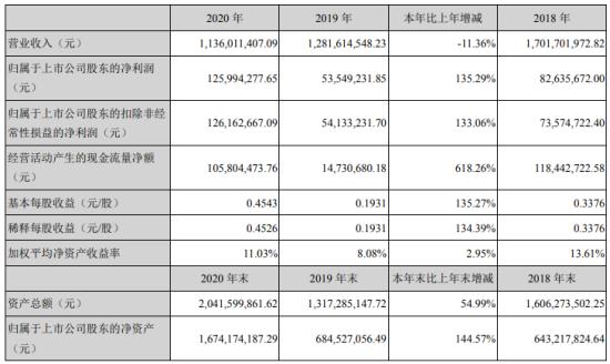 元力股份2020年净利增长135.29% 董事长许文显薪酬155.36万