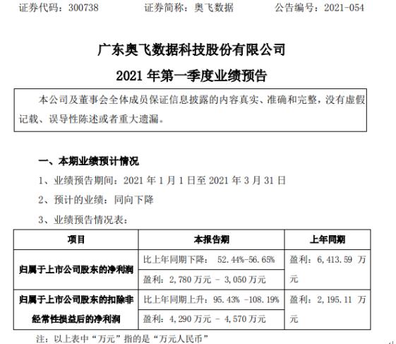奥菲数据预计2021年第一季度净利润下降52.44%-56.65%