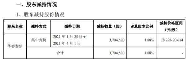 英飞特股东华睿泰信减持370.45万股 套现约7636.5万