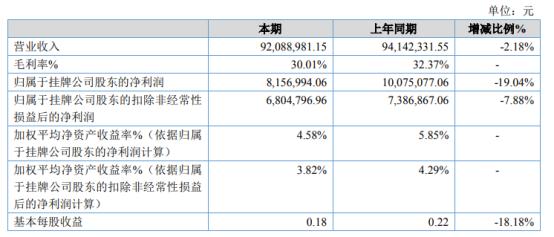 百事娱乐:欧丽信大2020年净利下滑19.04% 计提坏账